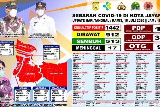 Jumlah pasien COVID-19 Kota Jayapura bertambah jadi 1.442 orang