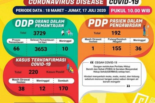 Jumlah pasien COVID-19 sembuh di Lampung bertambah satu