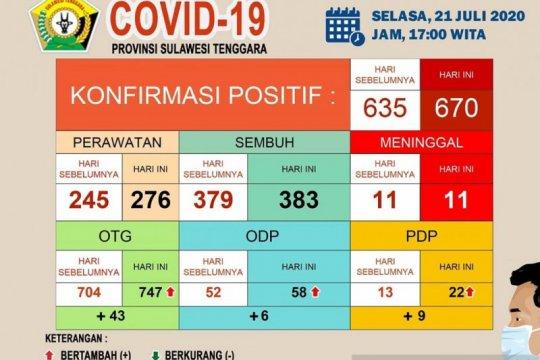 Pasien positif COVID-19 Sultra bertambah 35 orang