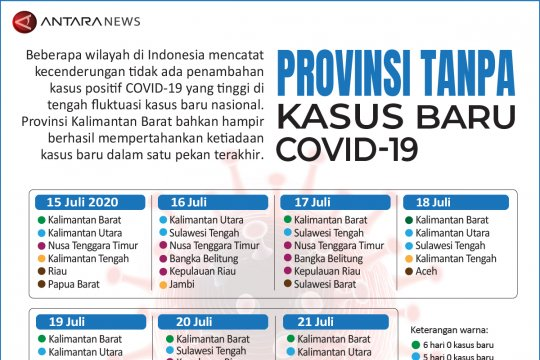 Provinsi tanpa kasus baru COVID-19