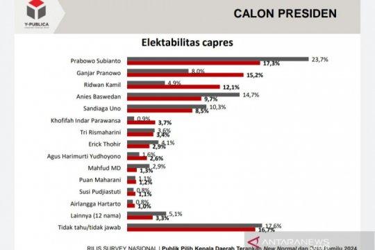 Survei: Prabowo Capres terkuat, diikuti Ganjar dan Ridwan Kamil