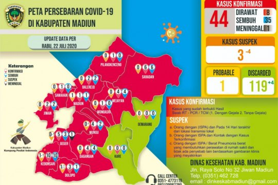 Warga Kabupaten Madiun positif COVID-19 bertambah jadi 44 orang