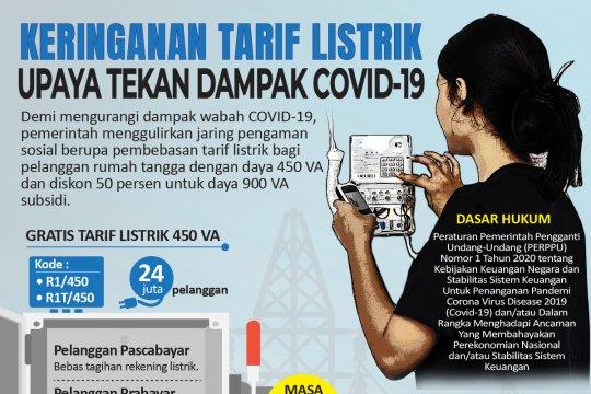 Keringanan tarif listrik, upaya tekan dampak COVID-19