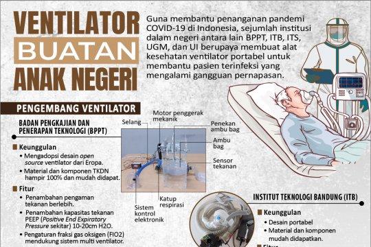 Ventilator buatan anak negeri