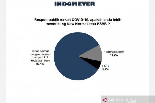 Survei Indometer: Publik lebih mendukung normal baru