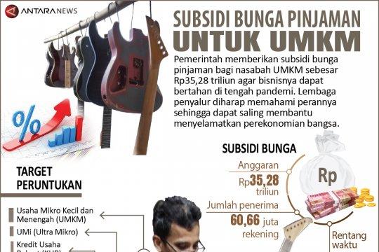Subsidi bunga pinjaman untuk UMKM