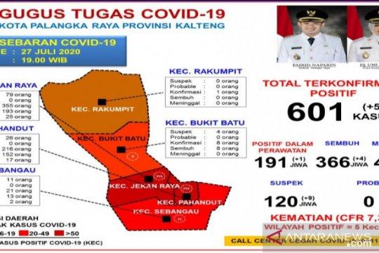 Total warga positif COVID-19 di Palangka Raya capai 601 orang