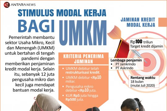 Stimulus modal kerja bagi UMKM