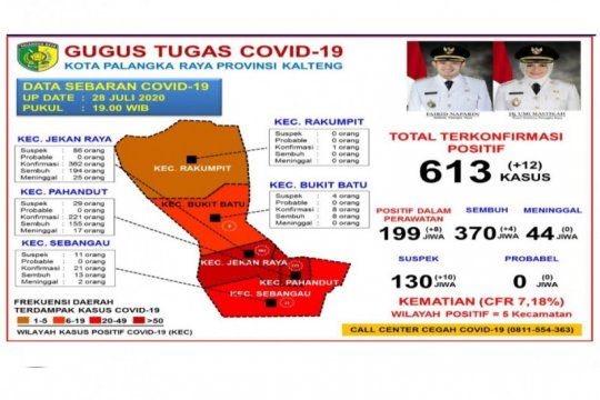 Pasien sembuh COVID-19 di Palangka Raya capai 370 orang