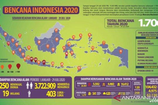 BNPB catat 1.706 kejadian bencana alam sepanjang 2020