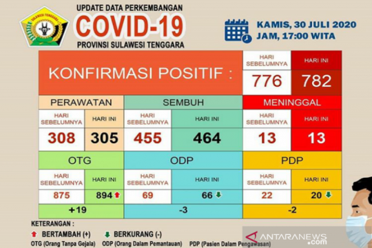 Pasien sembuh dari COVID-19 di Sultra sebanyak 464 dari 782 kasus