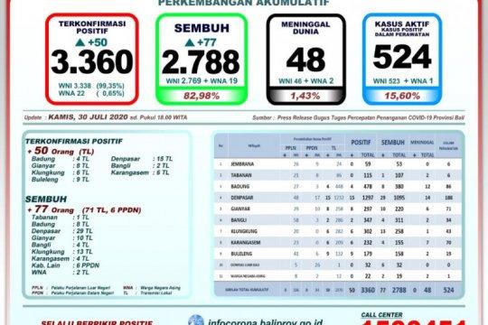 GTPP Bali: 82,98 persen tingkat kesembuhan pasien positif COVID-19