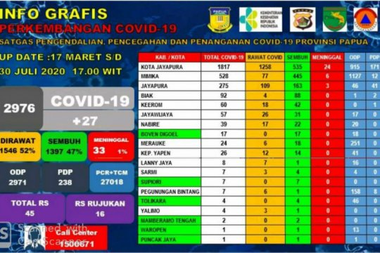 Enam kabupaten di Papua bebas COVID-19