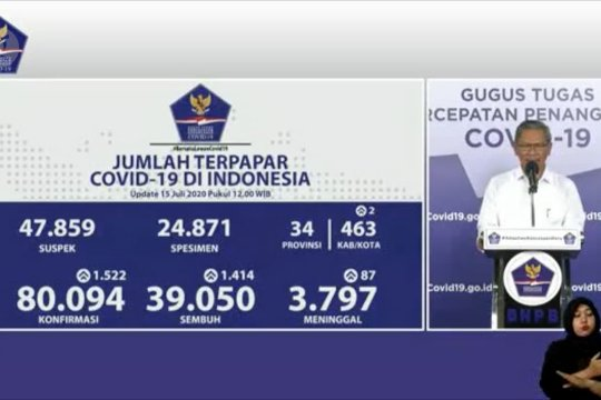 COVID-19 Nasional : 80.094 positif, 39.050 sembuh, dan 3.797 meninggal