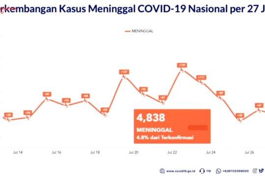 Tembus 100 ribu kasus, Satgas COVID-19 sebut Indonesia masih dalam kondisi krisis