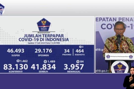 Rekor, pasien sembuh COVID-19 bertambah 1.489