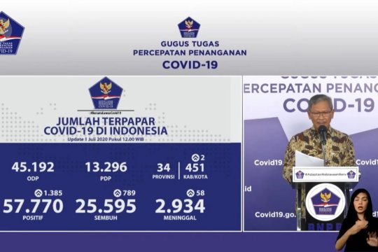 Kematian COVID-19 Indonesia ada di rata-rata angka global