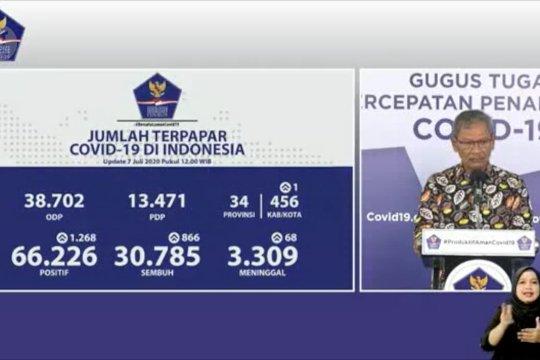 Tingkat kesembuhan COVID-19 di 9 provinsi lebih dari 80%