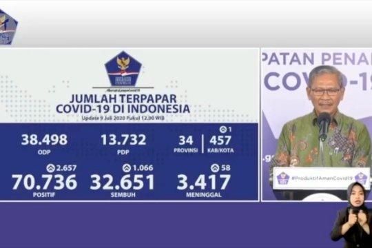 Kasus positif COVID-19 di Indonesia 70.736, tertinggi dari Jabar