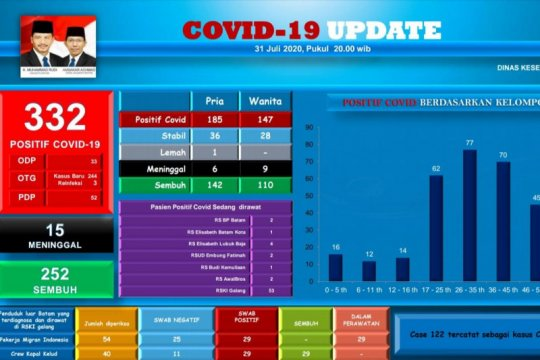 18 pelajar dan anggota Polri di Batam positif terjangkit COVID-19