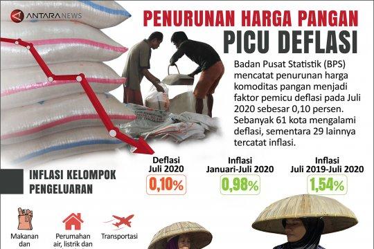 Penurunan harga pangan picu deflasi
