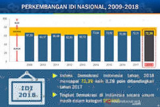 Meningkatkan indeks demokrasi Indonesia