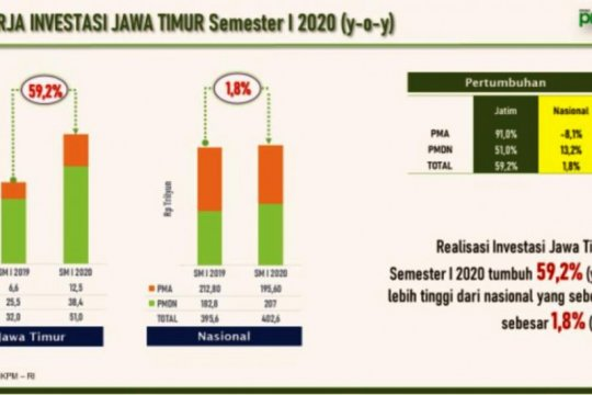Pemprov: Realisasi investasi Jatim tembus Rp51 Triliun