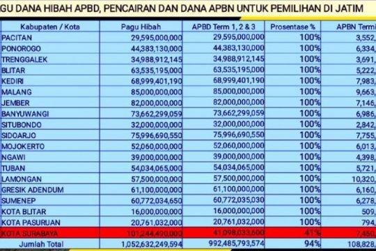 KPU Jatim: Surabaya belum transfer anggaran NPHD 100 persen