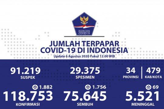 Positif COVID-19 bertambah 1.882, sembuh bertambah 1.756