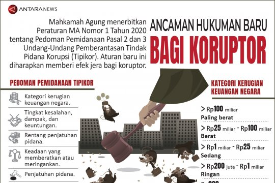 Ancaman hukuman baru bagi koruptor