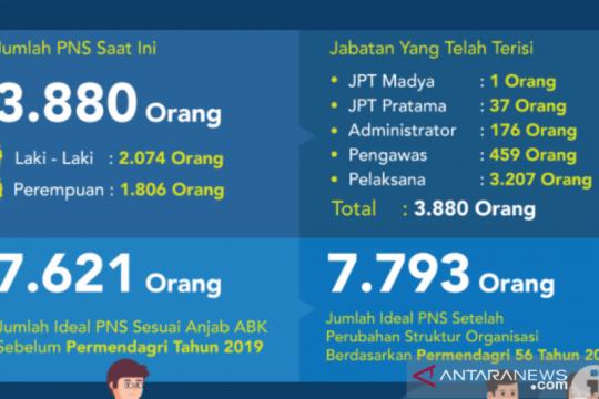 Pemprov Kalimantan Utara kekurangan 3.741 PNS