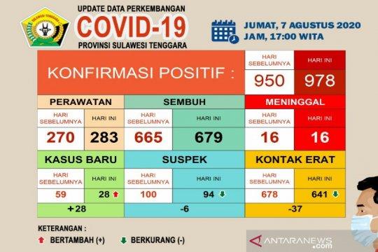 Pasien sembuh dari COVID-19 di Sultra sebanyak 679 dari 978 kasus