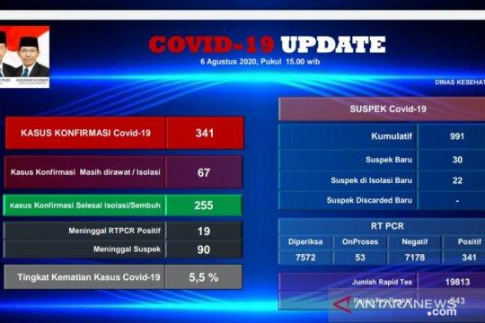 Gugus Tugas: WNA asal India di Batam positif COVID-19