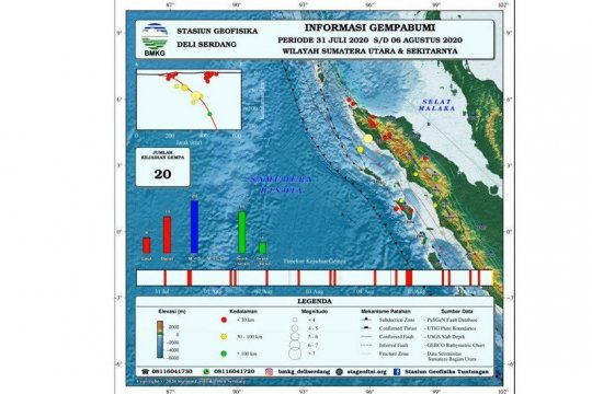 BMKG: 20 gempa terjadi sepekan terakhir di Sumatera bagian Utara