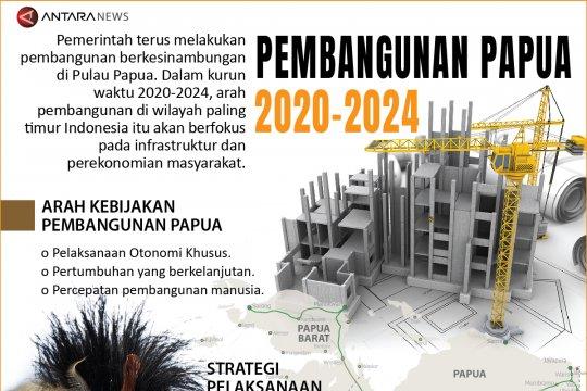 Pembangunan Papua 2020-2024