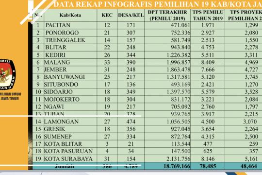 KPU Jatim: Jumlah TPS di Pilkada 2020 diprediksi 48.464 unit