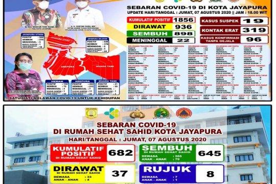 645 pasien positif COVID-19 dirawat di Hotel Sahid sembuh