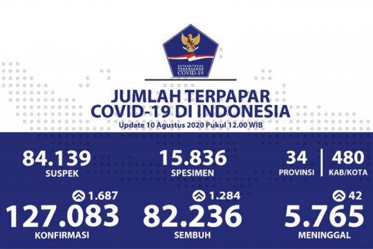 Positif COVID-19 bertambah 1.687, sembuh bertambah 1.284