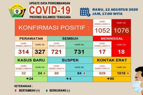 731 pasien COVID-19 di Sultra dinyatakan sembuh dari 1.076 kasus
