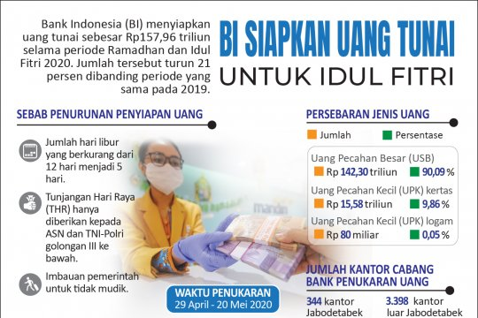 Bank Indonesia siapkan uang tunai untuk Idul Fitri