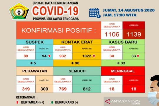 Pasien sembuh dari COVID-19 di Sultra bertambah 43 jadi 812 orang