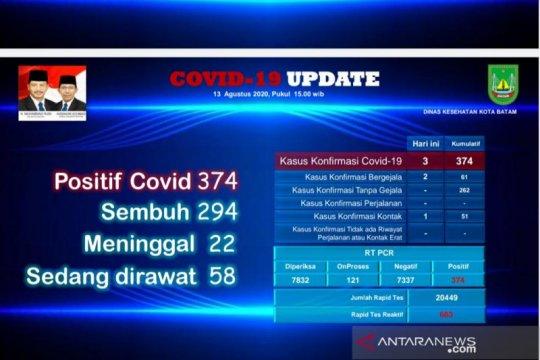 Tinggal 58 orang yang dirawat karena COVID-19 di Batam