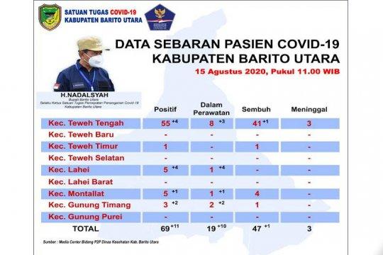 Pasien positif COVID-19 Barito Utara bertambah 11 orang