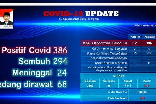 8 anggota Polri positif COVID-19 di Batam