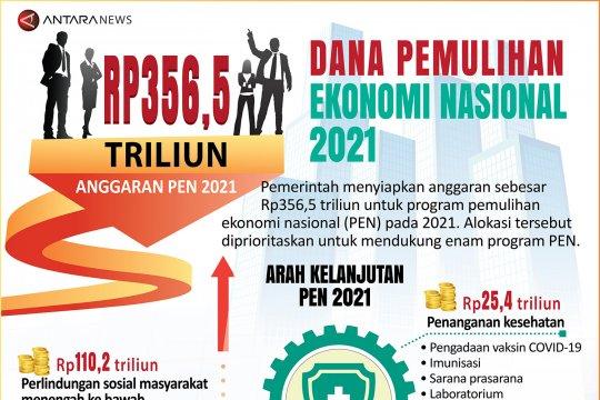 Dana pemulihan ekonomi nasional 2021