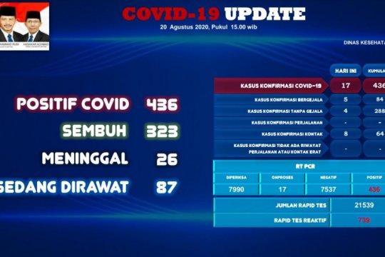 17 tambahan positif dan empat sembuh COVID-19 di Batam