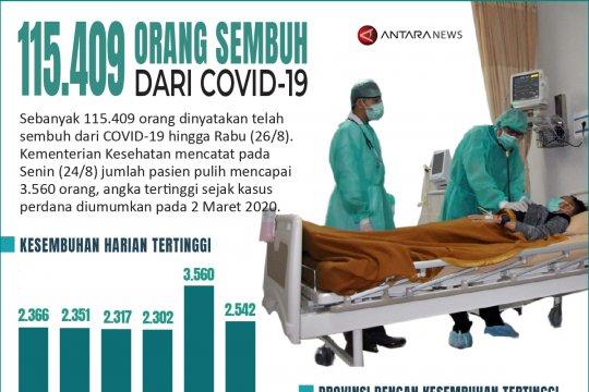Sebanyak 115.409 orang sembuh dari COVID-19