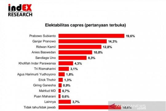 Survei indEX: elektabilitas Prabowo tertinggi, Giring masuk 10 besar