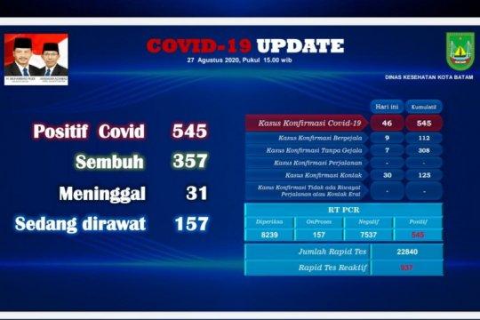 Kembali melonjak, 46 warga Batam positif COVID-19