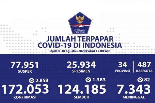 Dekati akhir Agustus, positif COVID-19 tambah 2.858 sembuh 1.383 orang